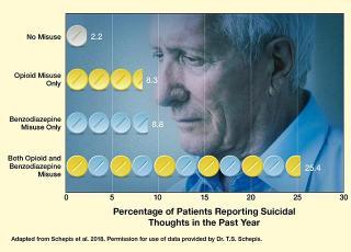 美国中老年人的毒品使用率及其不良后果均在增加