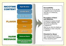 电子烟的特性可能会影响使用并成为监管政策的潜在目标