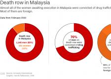 亚洲的监狱里满是女性,许多人是毒品战争的受害者